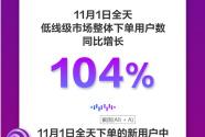 京東11.11首日戰報:新用戶大幅增長 多品類同比超100%