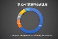 """报告显示互联网行业成网络""""黑公关""""重灾区"""